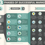 4-28-15-3-Phases-of-Great-Marketing-Infographic---vF